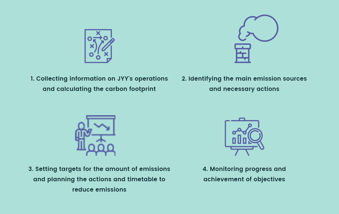 1. Collecting information on JYY's operations and calculating the carbon footprint 2. Identifying the main emission sources and necessary actions 3. Setting targets for the amount of emissions and planning the actions and timetable to reduce emissions. 4. Monitoring progress and achievement of objectives.